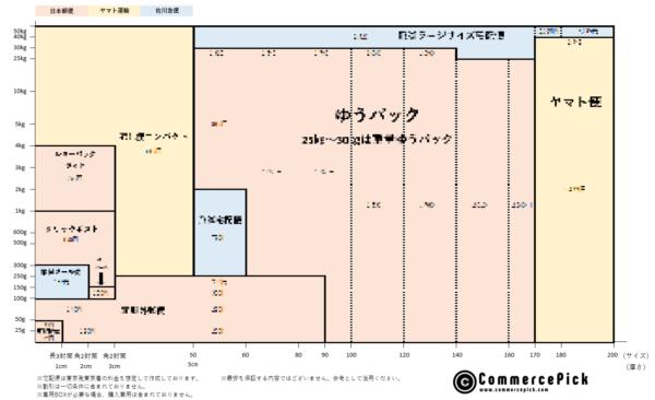 【2021年最新版】ヤマト運輸・日本郵便・佐川急便 大手3社配送料金比較表