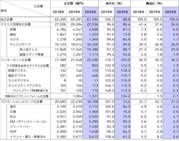 電通の「2020年 日本の広告費」から読み解くEC・物販業界の広告費