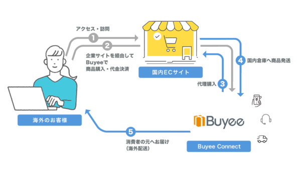 Buyee Connect【資料】