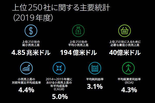2021年発表!世界の小売業ランキングTOP250 日本の小売企業は28社が選出