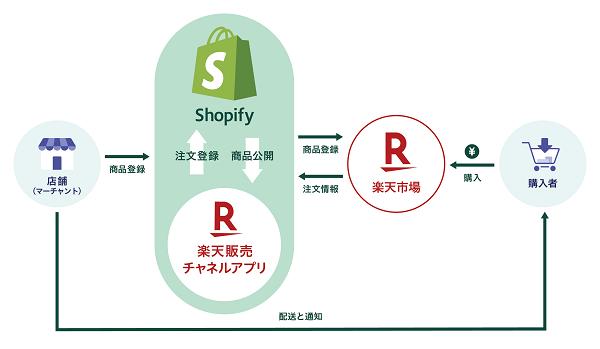 Shopifyと楽天市場の連携方法とは?アカウント連携で業務を効率化