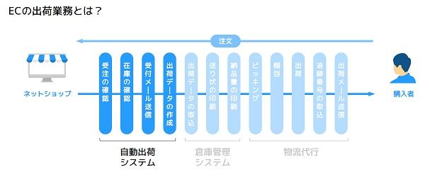 ECの出荷業務を自動で対応?代表的な自動出荷システム3社を比較